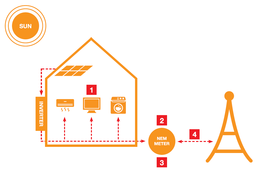 BSL Eco Energy - How does net metering work?